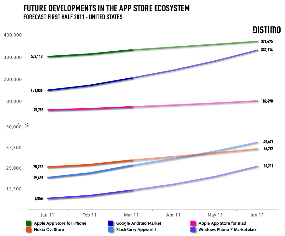Chart showing projected growth for app stores