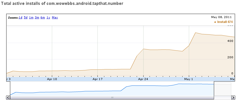 Chart showing active install for Android App