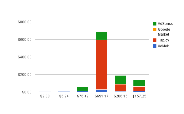 Android Income Chart